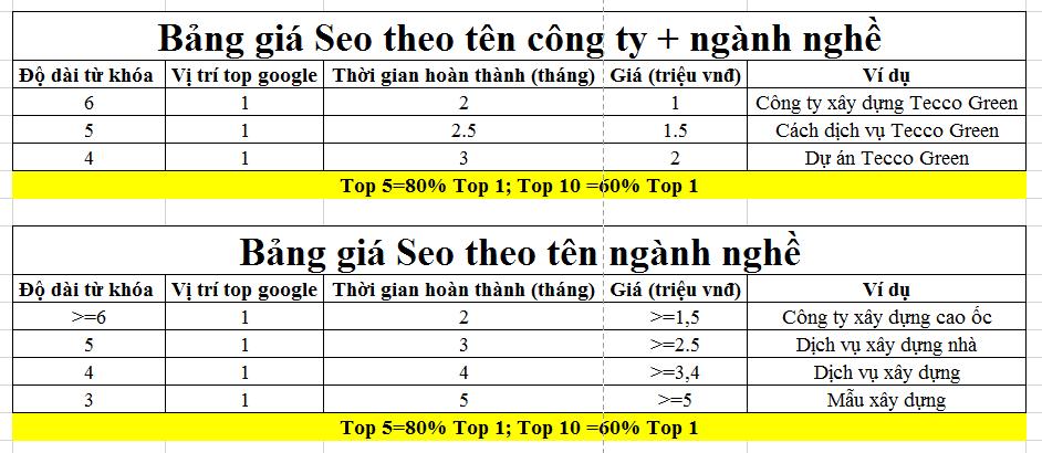 Bảng giá dịch vụ seo